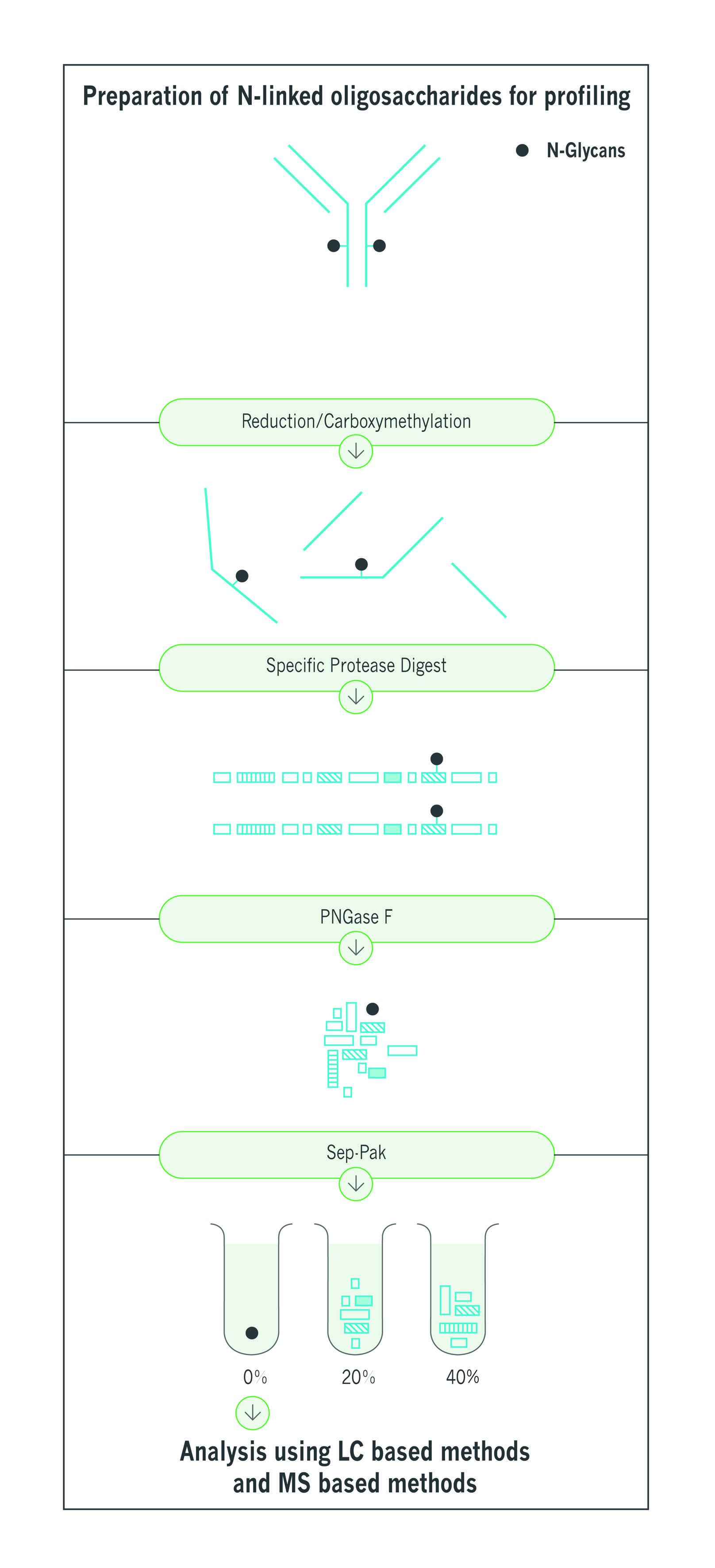 Prep pf N-linked